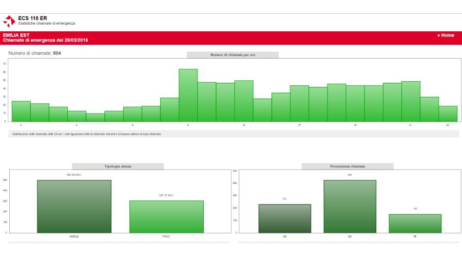 Visualizzazione dati chiamate centrale operativa 118